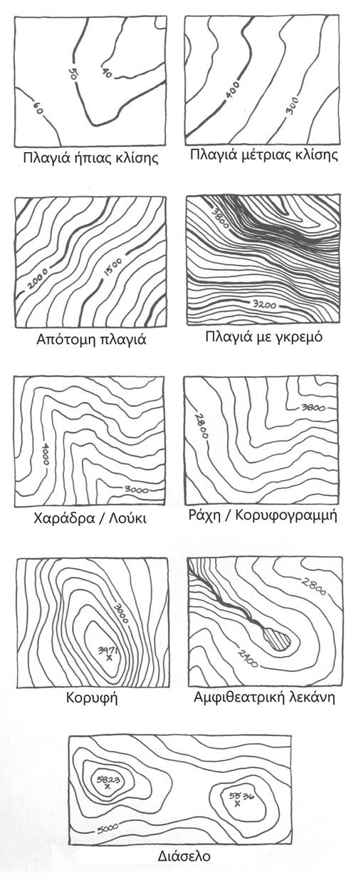 Παραδείγματα ισοϋψών καμπύλων | www.lightgear.gr