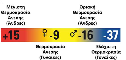 Τυποποίηση Υπνόσακων Σύμφωνα Με Το Πρότυπο EN-15537 | www.lightgear.gr