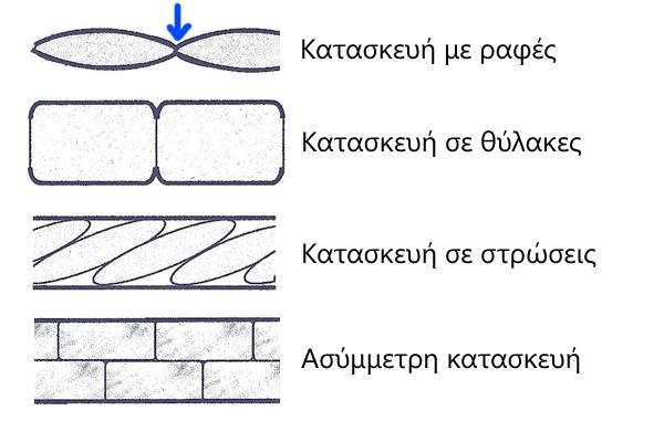 Βασικοί Τρόποι Κατασκευής Υπνόσακων | www.lightgear.gr