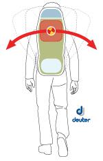 Σε εύκολα μονοπάτια το κέντρο βάρους του σακιδίου μπορεί να είναι πιο ψηλά, για μεγαλύτερη άνεση (πηγή: Deuter) | www.lightgear.gr