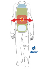 Σε δύσκολα μονοπάτια κατεβάστε πιο χαμηλά το κέντρο βάρους του σακιδίου για μεγαλύτερη σταθερότητα (πηγή: Deuter) | www.lightgear.gr
