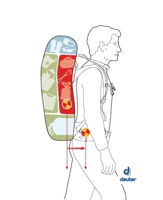 Πως να φορτώσετε σωστά το σακίδιό σας (πηγή: Deuter) | www.lightgear.gr