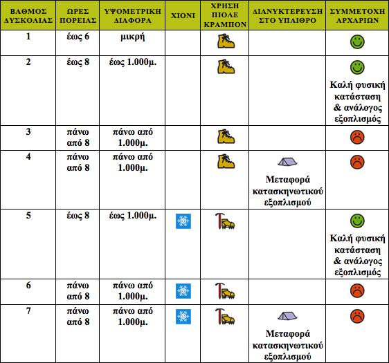 Βαθμοί δυσκολίας πεζοπορικών - ορειβατικών διαδρομών | www.lightgear.gr