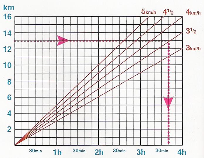 Πίνακας υπολογισμού χρόνου πεζοπορικής διαδρομής σε επίπεδο έδαφος | www.lightgear.gr