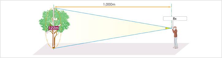 Οπτικό Πεδίο (πηγή: www.nikon.com) | www.lightgear.gr