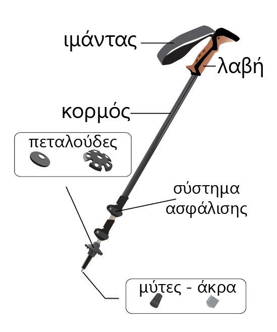 Τα μέρη ενός μπατόν πεζοπορίας | www.lightgear.gr