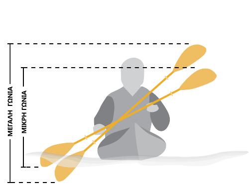 Πως να επιλέξετε το σωστό μήκος κουπιών για το καγιάκ σας | www.lightgear.gr